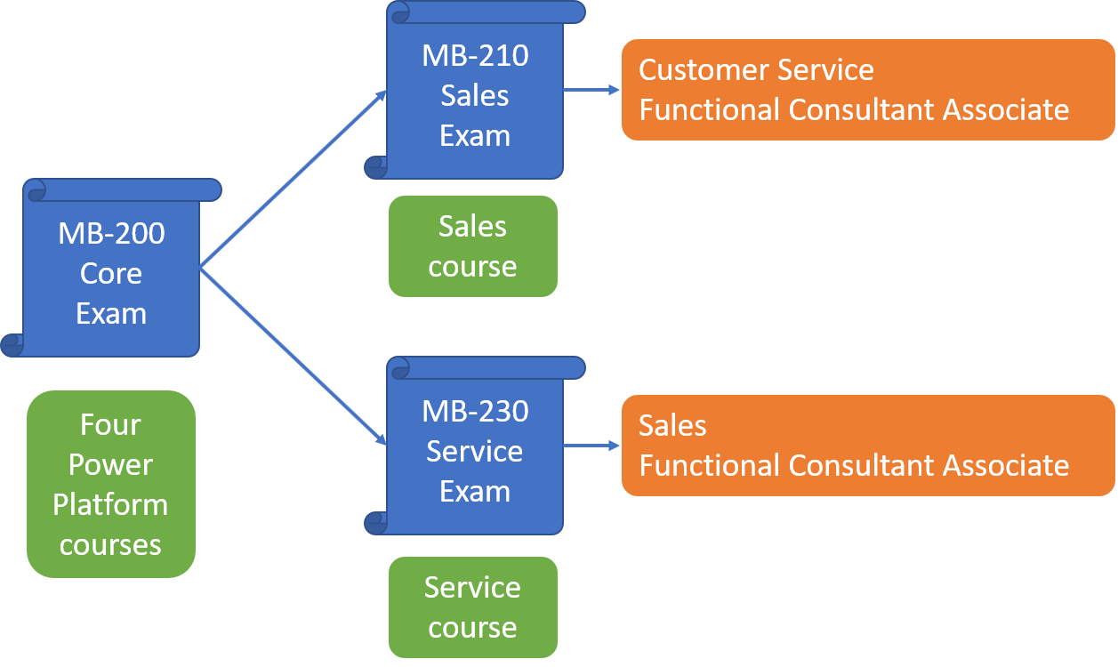 Dynamics 365 Certifications   Expert CRM Services